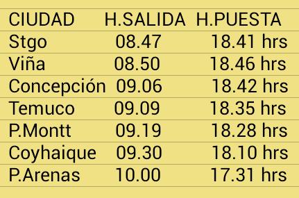 Amanecer más tardío y atardecer más temprano, en junio del 2015, con el nuevo horario. Fuente: @EduardoTVT en Twitter