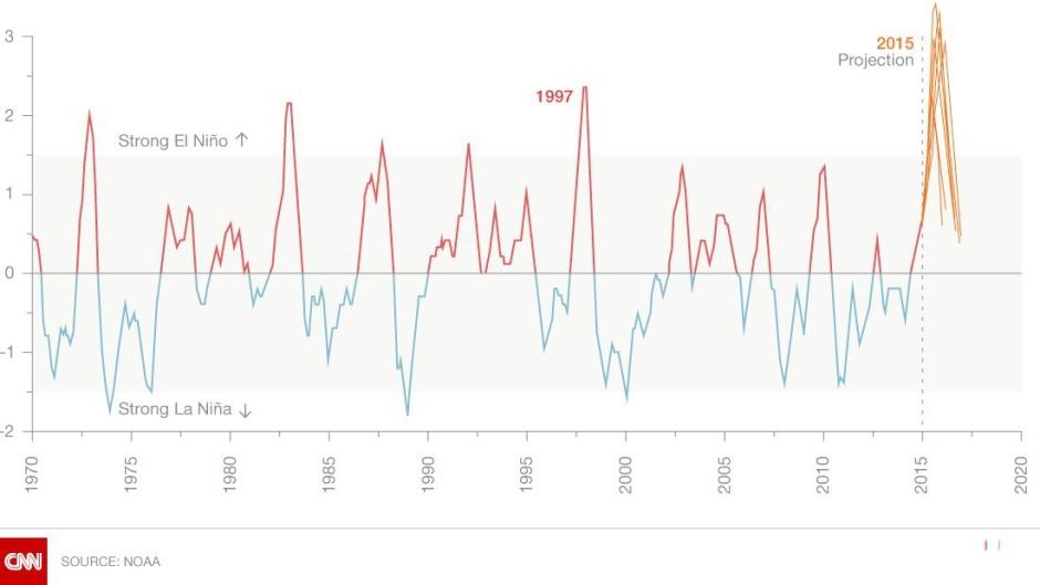 Figura 3. Índice ONI desde 1970; en rojo anomalías TSM positivas, en azul anomalías TSM negativas y en naranjo las proyecciones o pronósticos modelados por la NOAA.